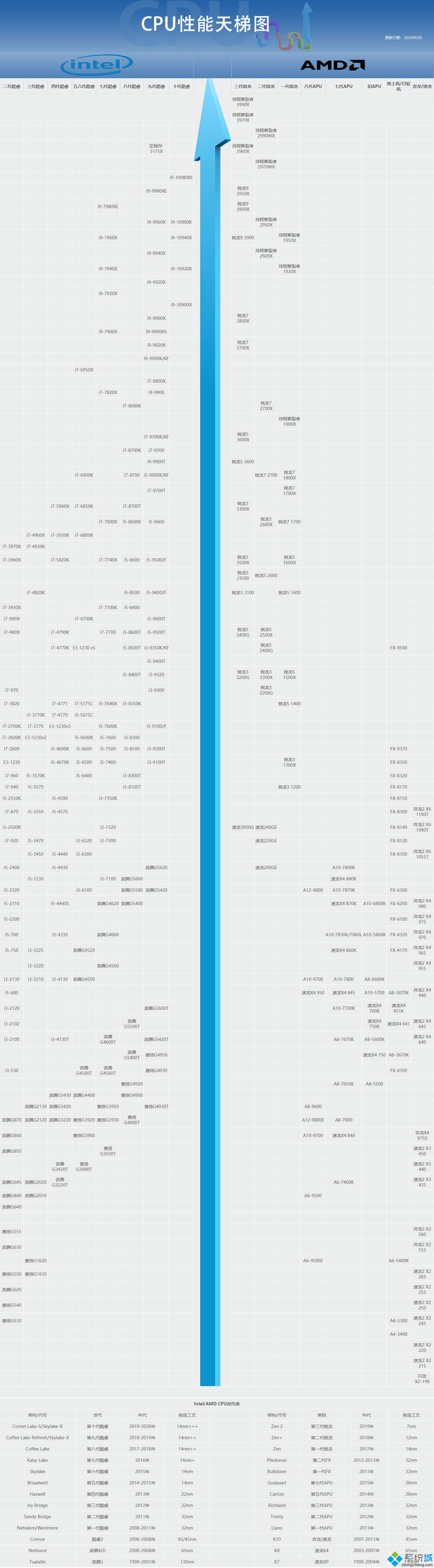 i7处理器性能排行榜_2020年i7处理器天梯图