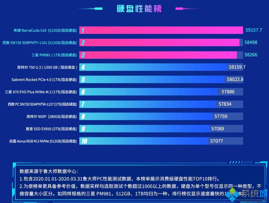 移动硬盘排名_2020移动硬盘质量排行榜