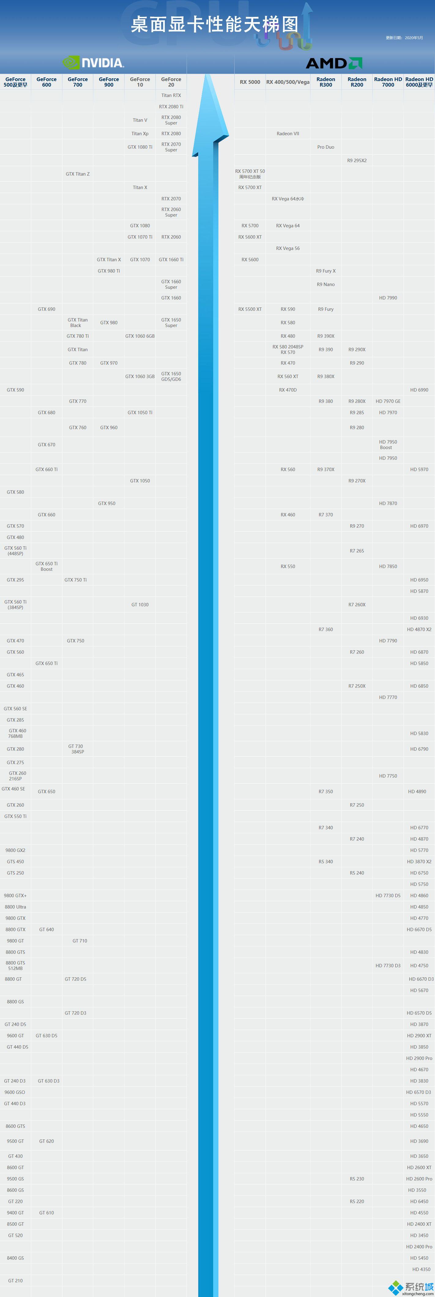 1060显卡排行榜_2020年最新1060显卡性能排行天梯图